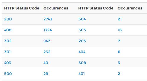 server-status-codes