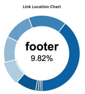 link-location